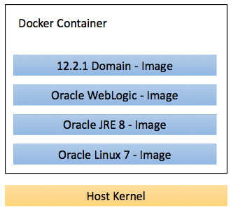 Deploying oracle weblogic using docker learn weblogic online for Vault docker container